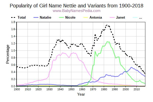 Variant Popularity Trend  for Nettie  from 1900 to 2017