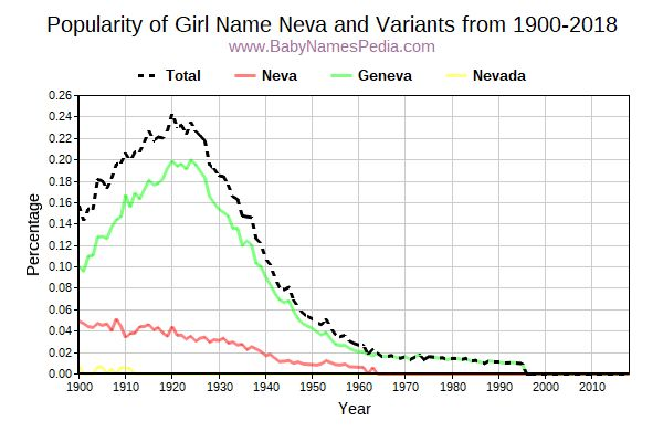Variant Popularity Trend  for Neva  from 1900 to 2015