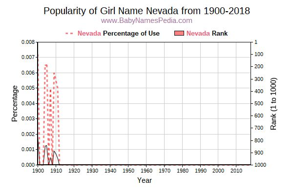Popularity Trend  for Nevada  from 1900 to 2016