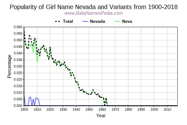 Variant Popularity Trend  for Nevada  from 1900 to 2016