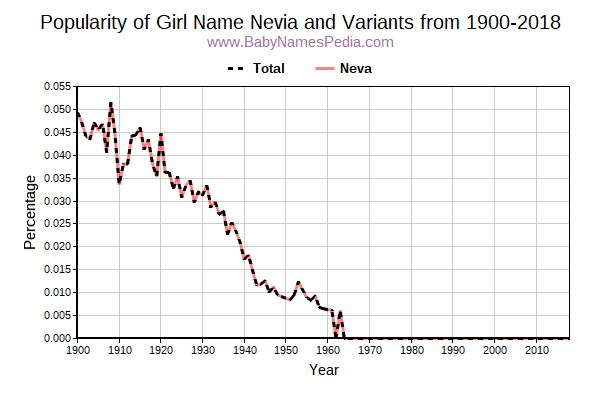 Variant Popularity Trend  for Nevia  from 1900 to 2016