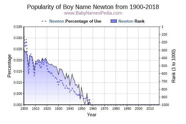 Popularity Trend  for Newton  from 1900 to 2016