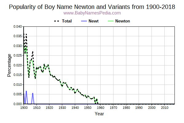 Variant Popularity Trend  for Newton  from 1900 to 2016