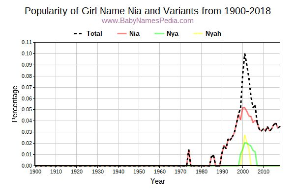 Variant Popularity Trend  for Nia  from 1900 to 2016