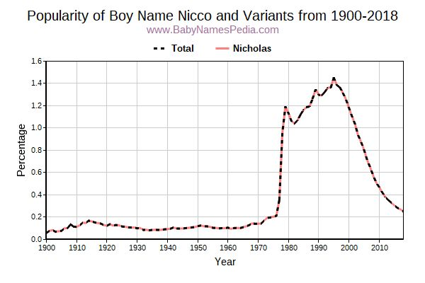 Variant Popularity Trend  for Nicco  from 1900 to 2017