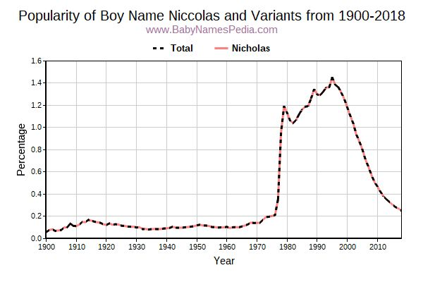 Variant Popularity Trend  for Niccolas  from 1900 to 2017