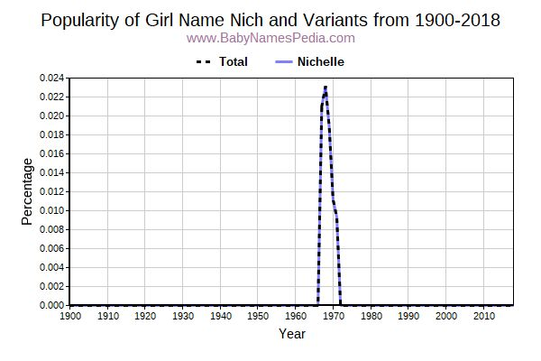 Variant Popularity Trend  for Nich  from 1900 to 2018