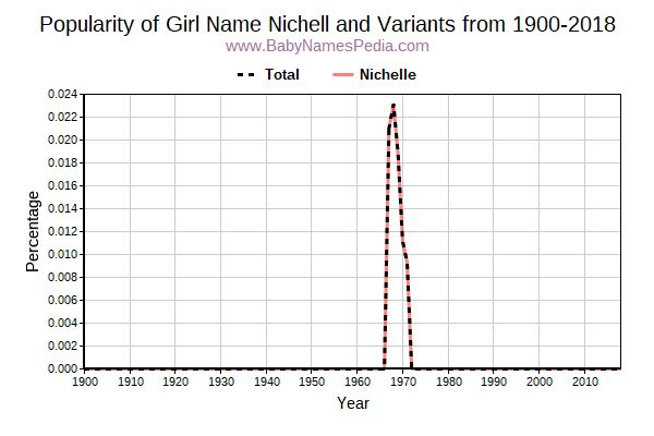 Variant Popularity Trend  for Nichell  from 1900 to 2018