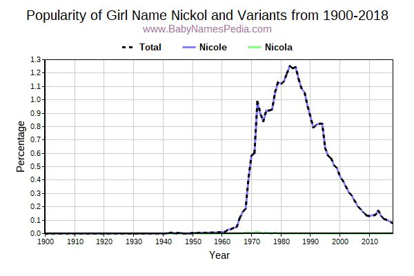 Variant Popularity Trend  for Nickol  from 1900 to 2018