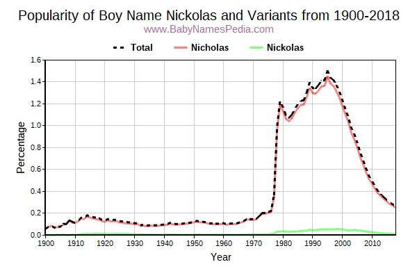 Variant Popularity Trend  for Nickolas  from 1900 to 2018
