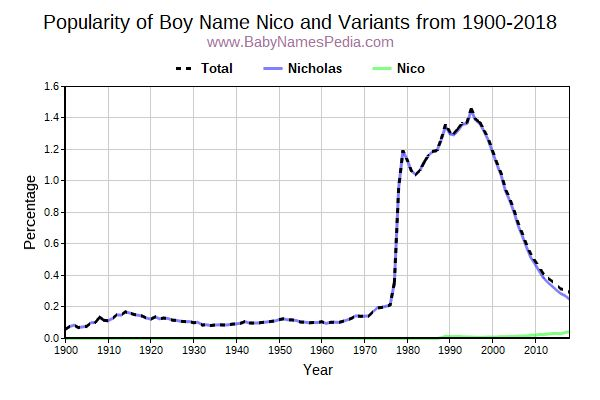 Variant Popularity Trend  for Nico  from 1900 to 2018