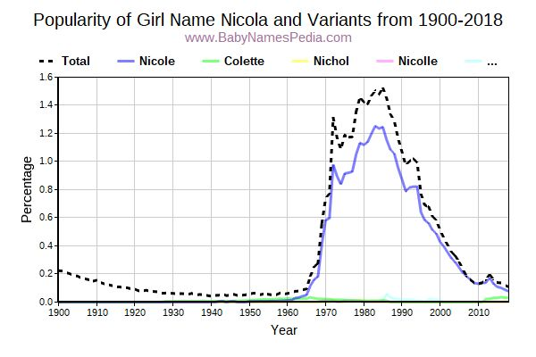 Variant Popularity Trend  for Nicola  from 1900 to 2018