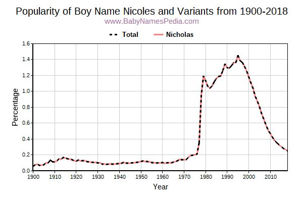 Variant Popularity Trend  for Nicoles  from 1900 to 2018