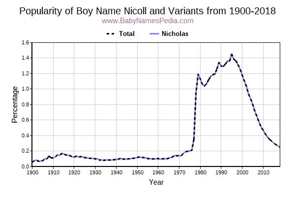Variant Popularity Trend  for Nicoll  from 1900 to 2015