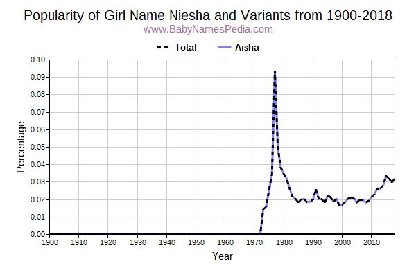 Variant Popularity Trend  for Niesha  from 1900 to 2016