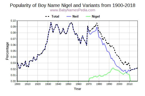 Variant Popularity Trend  for Nigel  from 1900 to 2016