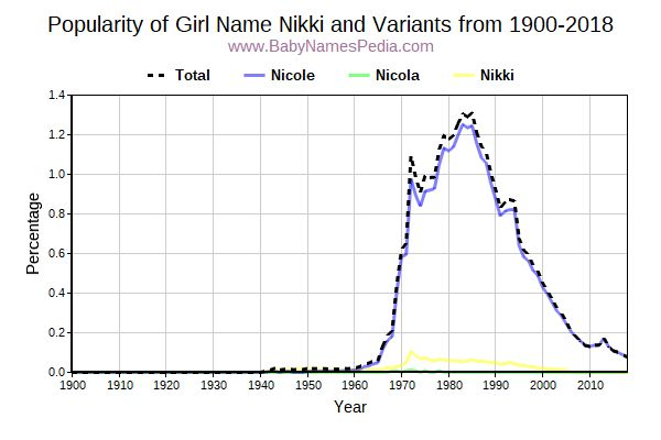 Variant Popularity Trend  for Nikki  from 1900 to 2018