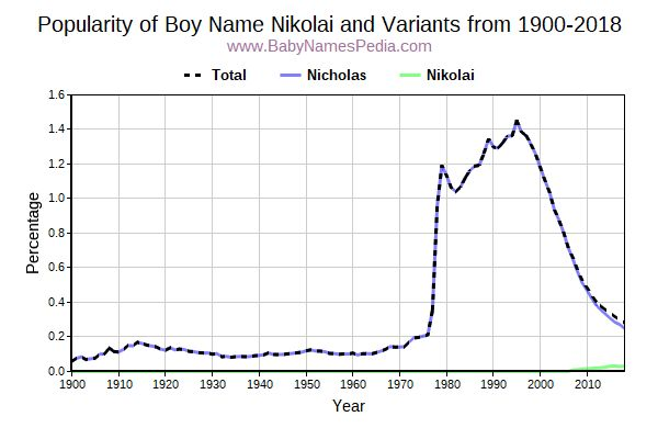 Variant Popularity Trend  for Nikolai  from 1900 to 2015