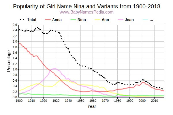 Variant Popularity Trend  for Nina  from 1900 to 2015