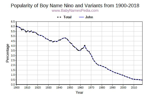 Variant Popularity Trend  for Nino  from 1900 to 2015