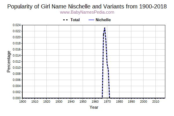 Variant Popularity Trend  for Nischelle  from 1900 to 2015