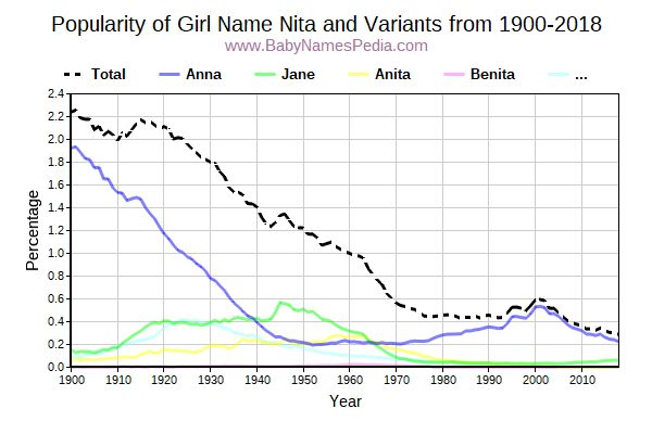 Variant Popularity Trend  for Nita  from 1900 to 2016