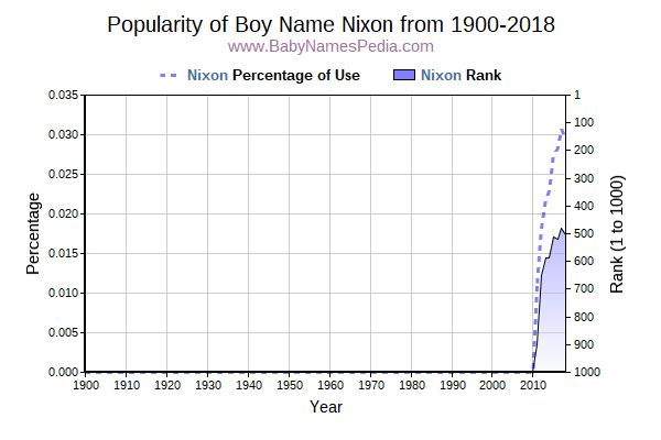 Popularity Trend  for Nixon  from 1900 to 2018