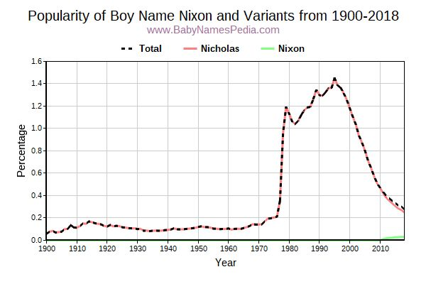 Variant Popularity Trend  for Nixon  from 1900 to 2018