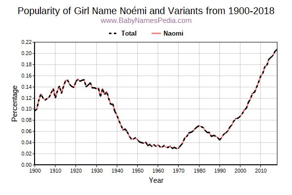 Variant Popularity Trend  for Noémi  from 1900 to 2017