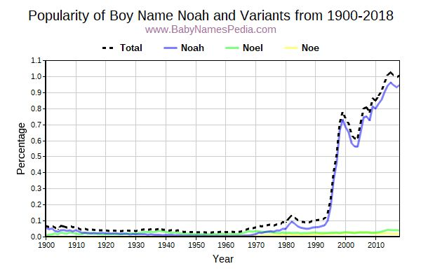 Variant Popularity Trend  for Noah  from 1900 to 2015