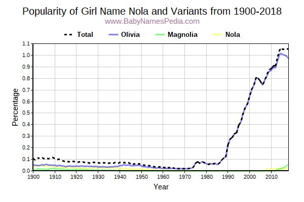 Variant Popularity Trend  for Nola  from 1900 to 2015