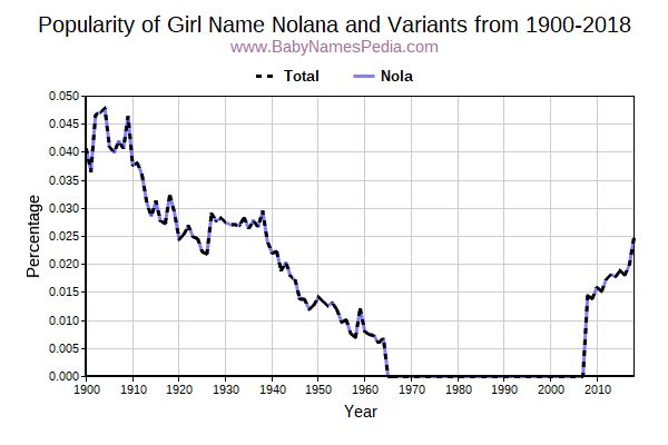 Nolana meaning of nolana what does nolana mean variant popularity trend for nolana from 1900 to 2016 ccuart Choice Image