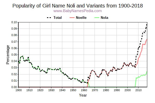 Variant Popularity Trend  for Noli  from 1900 to 2015