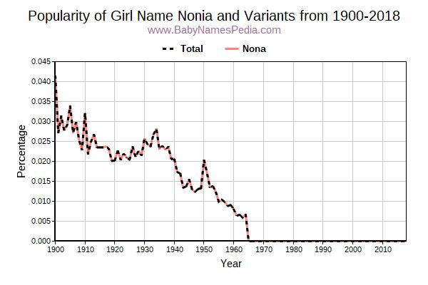 Variant Popularity Trend  for Nonia  from 1900 to 2016