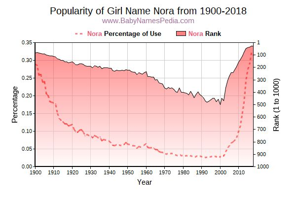 Popularity Trend  for Nora  from 1900 to 2015