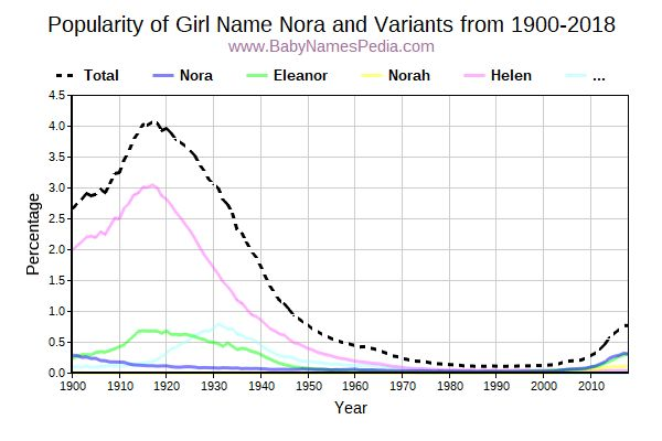 Variant Popularity Trend  for Nora  from 1900 to 2015