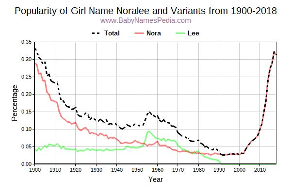 Variant Popularity Trend  for Noralee  from 1900 to 2017