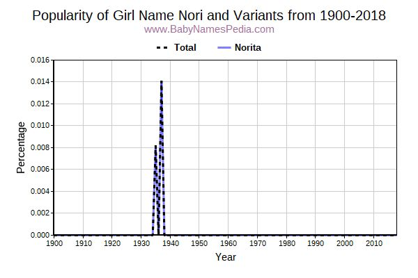 Variant Popularity Trend  for Nori  from 1900 to 2018