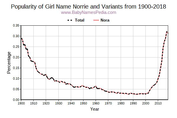Variant Popularity Trend  for Norrie  from 1900 to 2018
