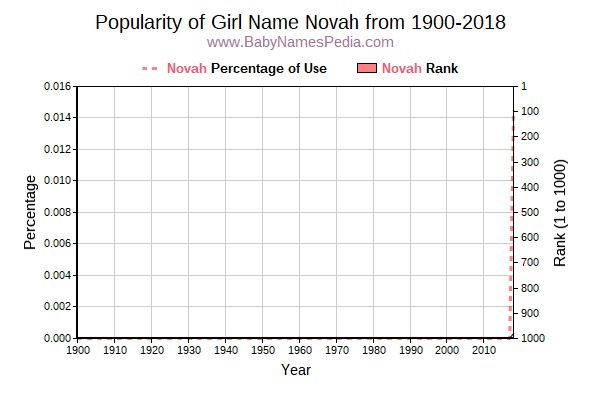 Popularity Trend  for Novah  from 1900 to 2017