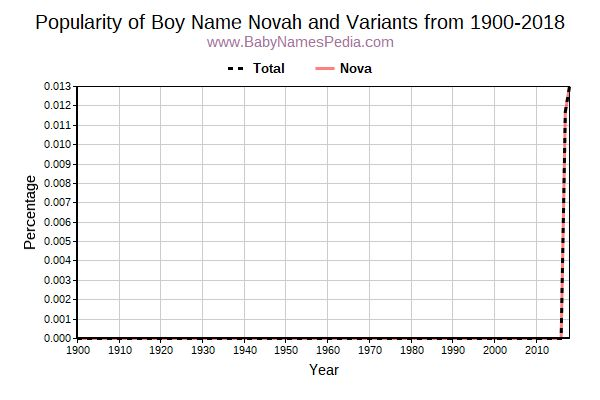 Variant Popularity Trend  for Novah  from 1900 to 2017