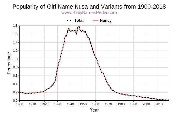 Variant Popularity Trend  for Nusa  from 1900 to 2015