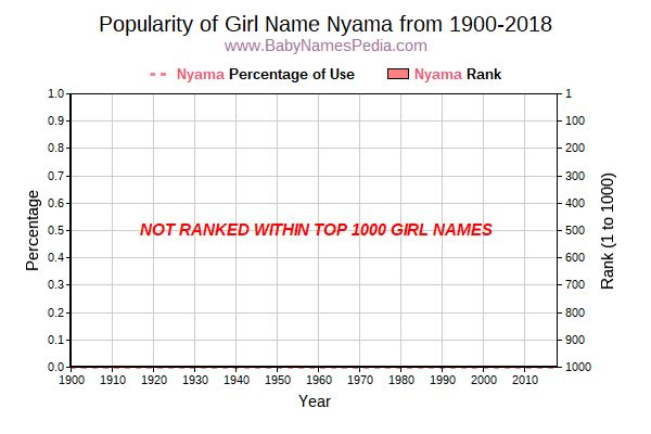 Popularity Trend  for Nyama  from 1900 to 2018
