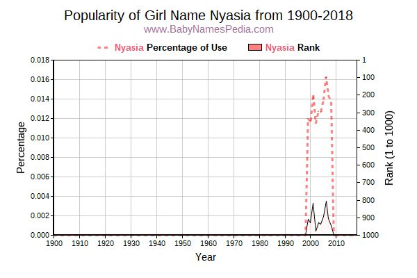 Popularity Trend  for Nyasia  from 1900 to 2018