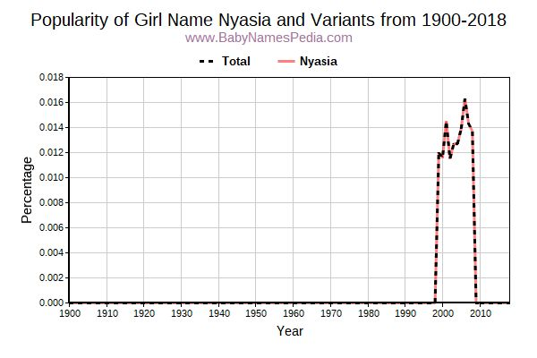 Variant Popularity Trend  for Nyasia  from 1900 to 2018