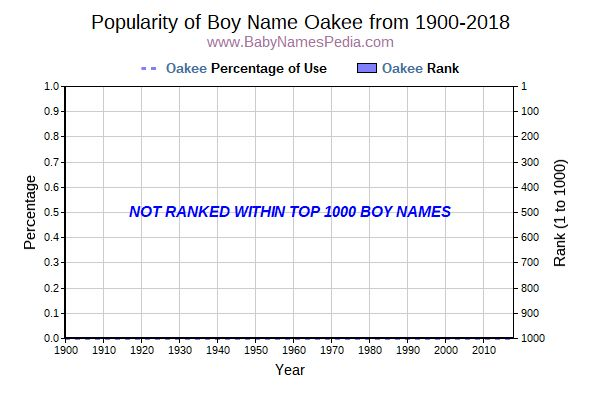 Popularity Trend  for Oakee  from 1900 to 2017