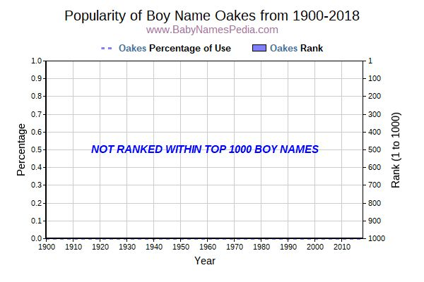 Popularity Trend  for Oakes  from 1900 to 2017