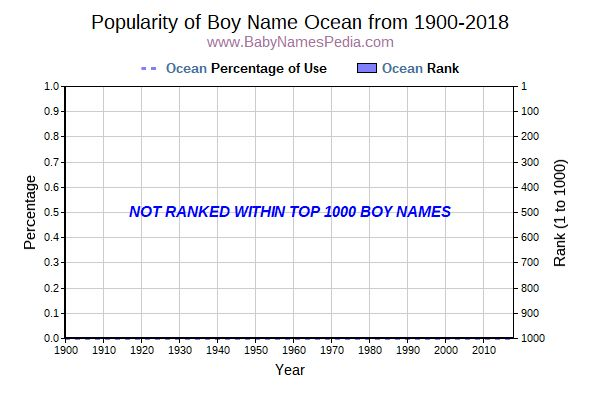 Popularity Trend  for Ocean  from 1900 to 2016