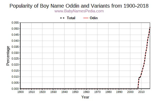 Variant Popularity Trend  for Oddin  from 1900 to 2016