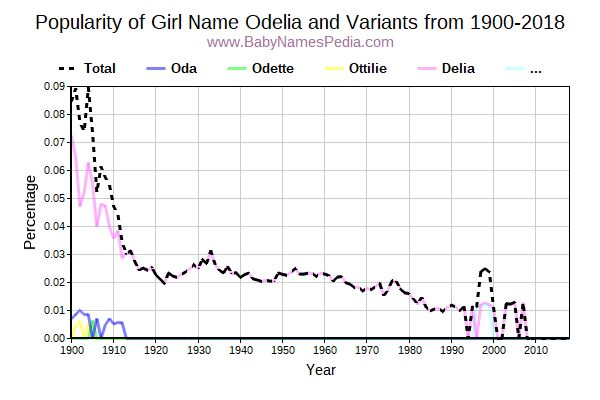 Variant Popularity Trend  for Odelia  from 1900 to 2015